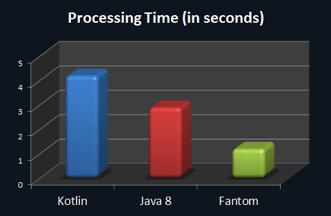 Fantom is x2 faster than Java and x3 faster than Kotlin